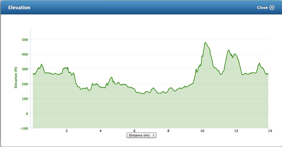 Antonine Trail Elevation from Garmin