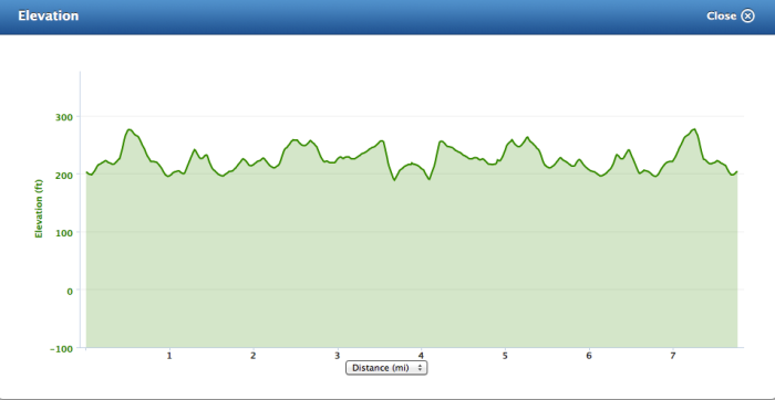 The elevation chart for the Kirkintilloch 12.5k in 2013.