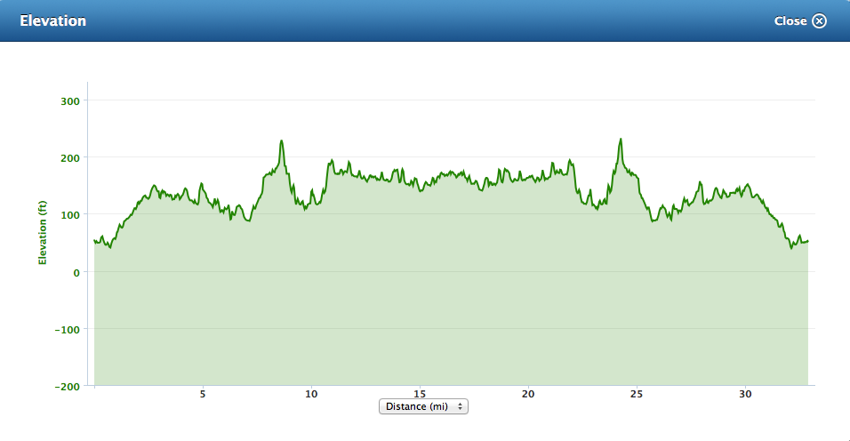 Elevation chart from 2013 D33 race