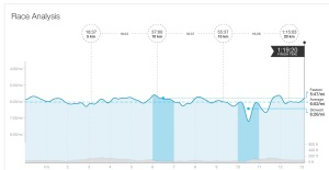 Race analysis from Strava