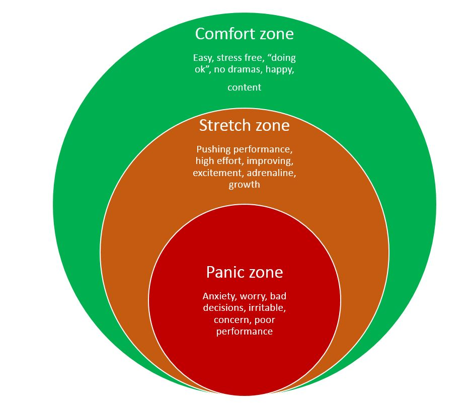 Find the outer limits of your comfort zone and stretch for Confort zone